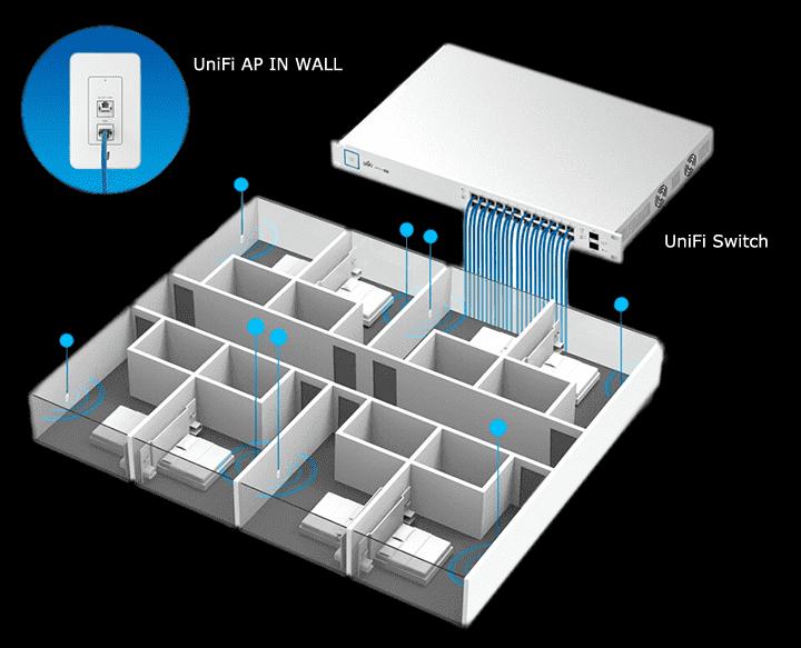 unifi APIn-Wall